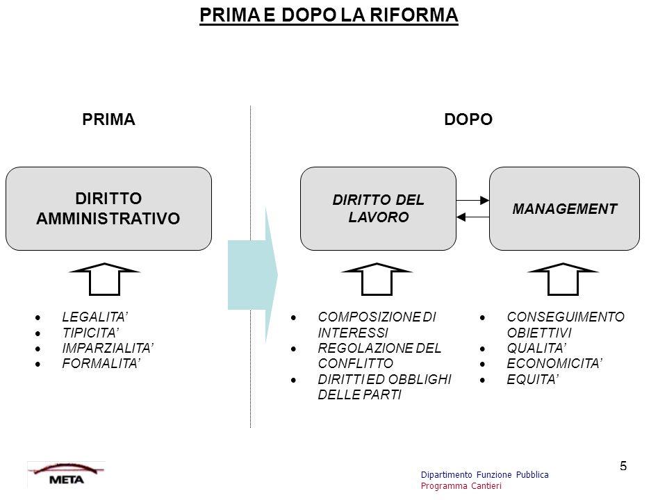 5 PRIMA E DOPO LA RIFORMA DIRITTO AMMINISTRATIVO  LEGALITA'  TIPICITA'  IMPARZIALITA'  FORMALITA' MANAGEMENT DIRITTO DEL LAVORO  COMPOSIZIONE DI