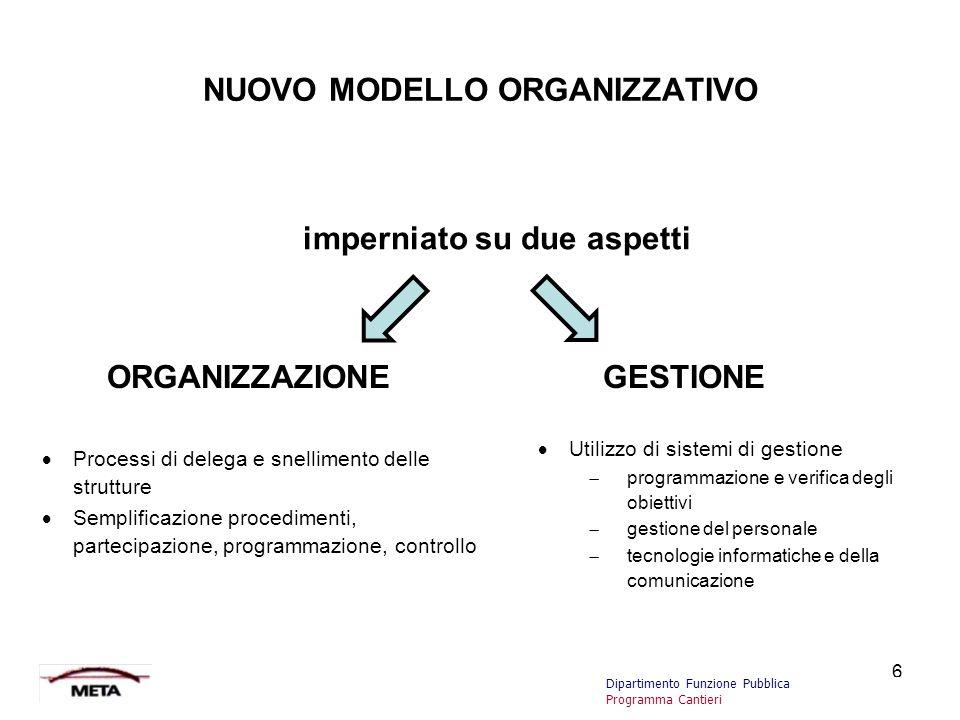 6 NUOVO MODELLO ORGANIZZATIVO imperniato su due aspetti ORGANIZZAZIONEGESTIONE  Processi di delega e snellimento delle strutture  Semplificazione pr
