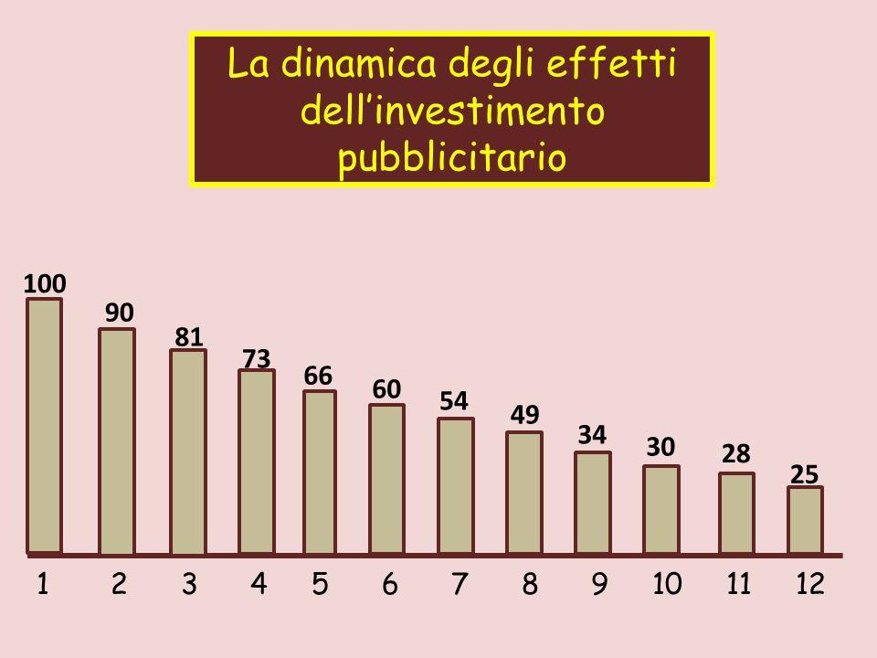 La dinamica degli effetti dell'investimento pubblicitario 1 2 3 4 5 6 7 8 9 10 11 12 100 90 81 73 66 60 54 49 34 28 30 25