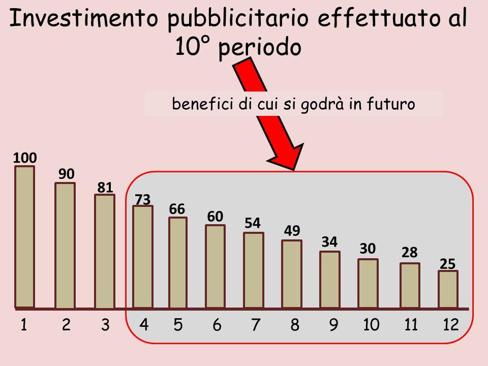 1 2 3 4 5 6 7 8 9 10 11 12 100 90 81 73 66 60 54 49 34 28 30 25 Investimento pubblicitario effettuato al 10° periodo benefici di cui si godrà in futuro