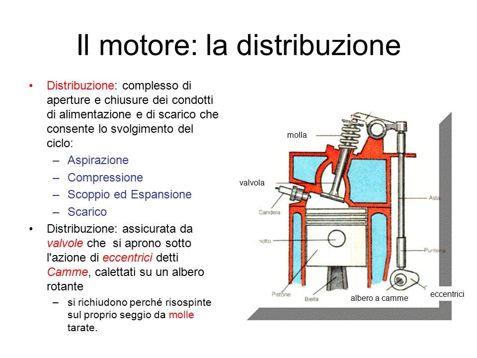 Il motore: la distribuzione Distribuzione: complesso di aperture e chiusure dei condotti di alimentazione e di scarico che consente lo svolgimento del