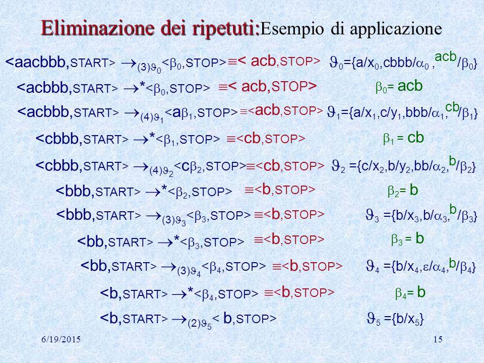 6/19/201514 Rem   Rem  { |  , x  { START,STOP }  } T Rem  { |   },  Rem  {  (1) x    * Rem   * Rem  } Esempio eliminazione di ripetuti (2) (3) (4)