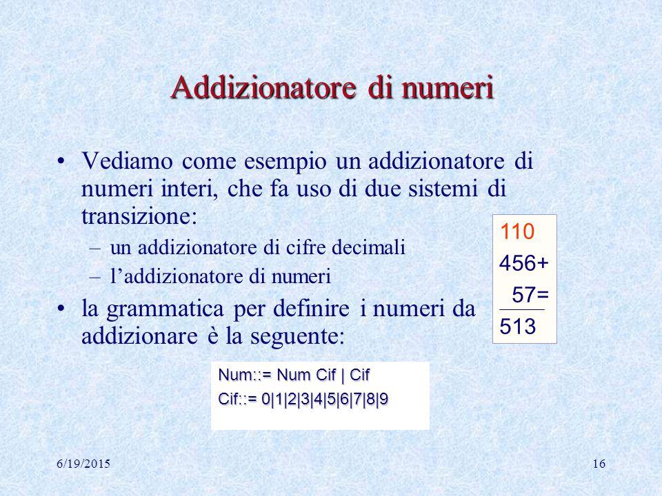 6/19/201515 Eliminazione dei ripetuti: Eliminazione dei ripetuti: Esempio di applicazione  (3) 0 0 ={a/x 0,cbbb/  0, /  0 }  *  (4) 1 1 ={a/x 1,c/y 1,bbb/  1, /  1 }  *  (4) 2 2 ={c/x 2,b/y 2,bb/  2, /  2 }  *  (3) 3 3 ={b/x 3,b/  3, /  3 }  *  (3) 4 4 ={b/x 4,  /  4, /  4 }  *  (2) 5 5 ={b/x 5 }  4 = b  3 = b  2 = b  1 = cb  0 = acb  b b b cb acb