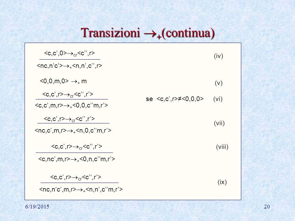 6/19/201519 Addizionatore di numeri Addizionatore di Num: S +   +  { | n,n'  Num}  { | r  {0,1}, n,n',m  Num}  {n | n  Num} T +  {n | n  Num}  +  cr (i)  +  cr (ii)  +  cr (iii)  +