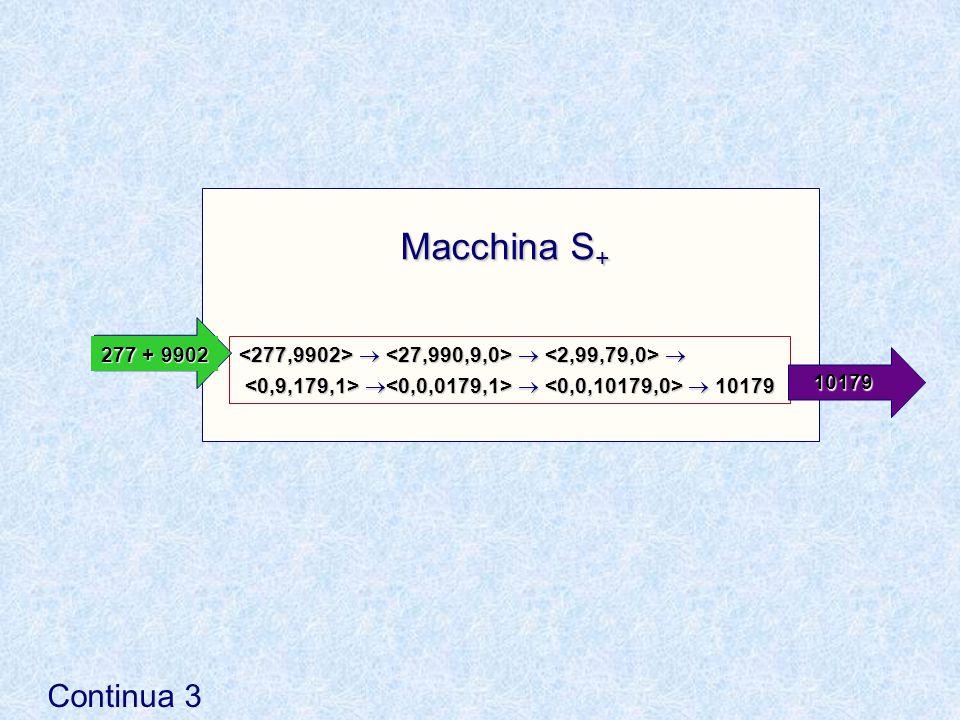6/19/201521 Applicazione dell'addizionatore <92,512>  + {(iV),  cr } <9,51,4,0>  + {(iX),  cr } <0,5,04,1>  + {(vi),  cr } <0,0,604,0>  + {(v)} 604