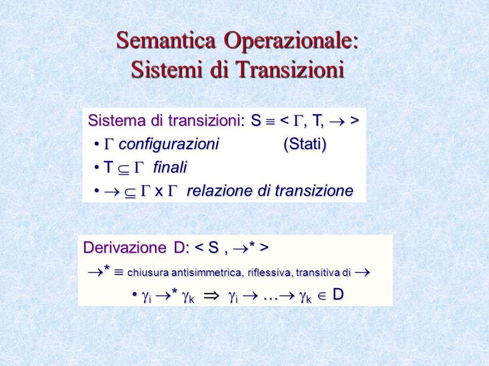 Semantica Operazionale: Sistemi di Transizioni Sistema di transizioni: S  Sistema di transizioni: S   configurazioni (Stati)  configurazioni (Stati) T   finali T   finali    x  relazione di transizione    x  relazione di transizione Derivazione D: Derivazione D:  *  chiusura antisimmetrica, riflessiva, transitiva di   *  chiusura antisimmetrica, riflessiva, transitiva di   i  *  k   i  …   k  D  i  *  k   i  …   k  D
