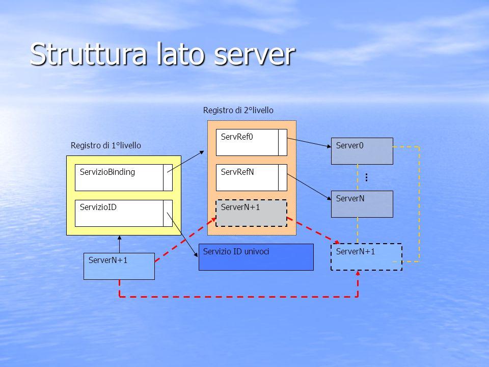 Struttura lato server Registro di 1°livello Registro di 2°livello ServizioBinding ServerN+1 ServRef0 ServRefN Server0 ServerN ServizioID Servizio ID u