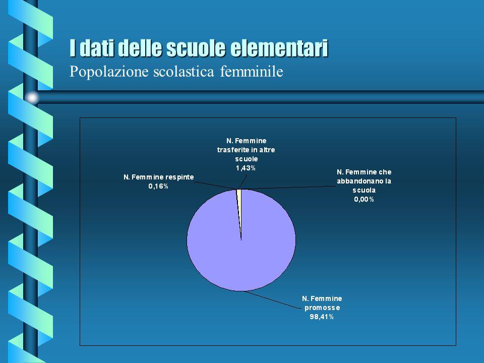I dati delle scuole elementari I dati delle scuole elementari Popolazione scolastica complessiva del quinquennio