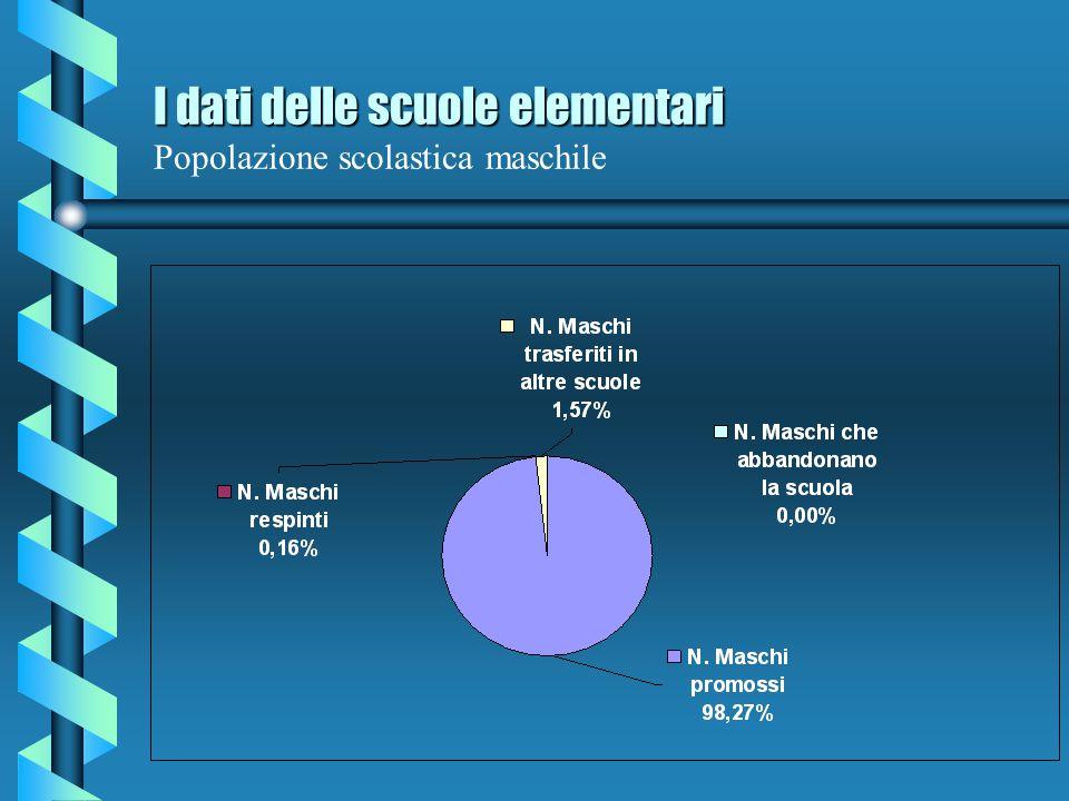 I dati delle scuole elementari I dati delle scuole elementari Popolazione scolastica femminile
