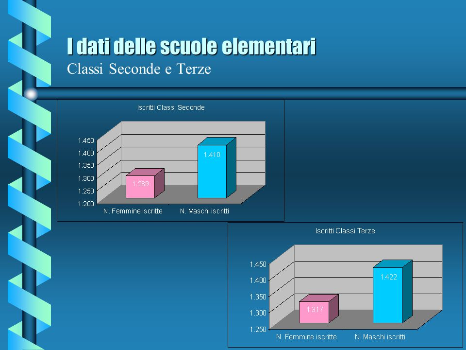 I dati delle scuole elementari I dati delle scuole elementari Classi prime