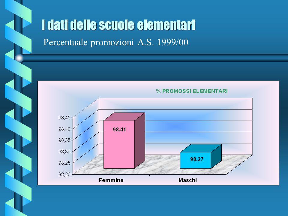 I dati delle scuole elementari I dati delle scuole elementari Confronto iscritti quinquennio