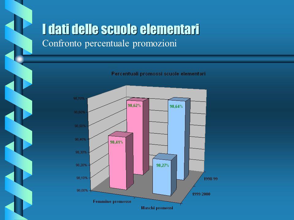 I dati delle scuole elementari I dati delle scuole elementari Percentuale promozioni A.S. 1999/00