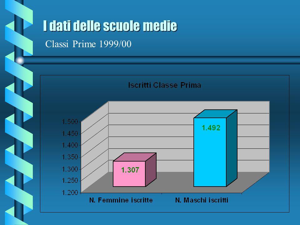 I dati delle scuole medie I dati delle scuole medie Popolazione scolastica maschile