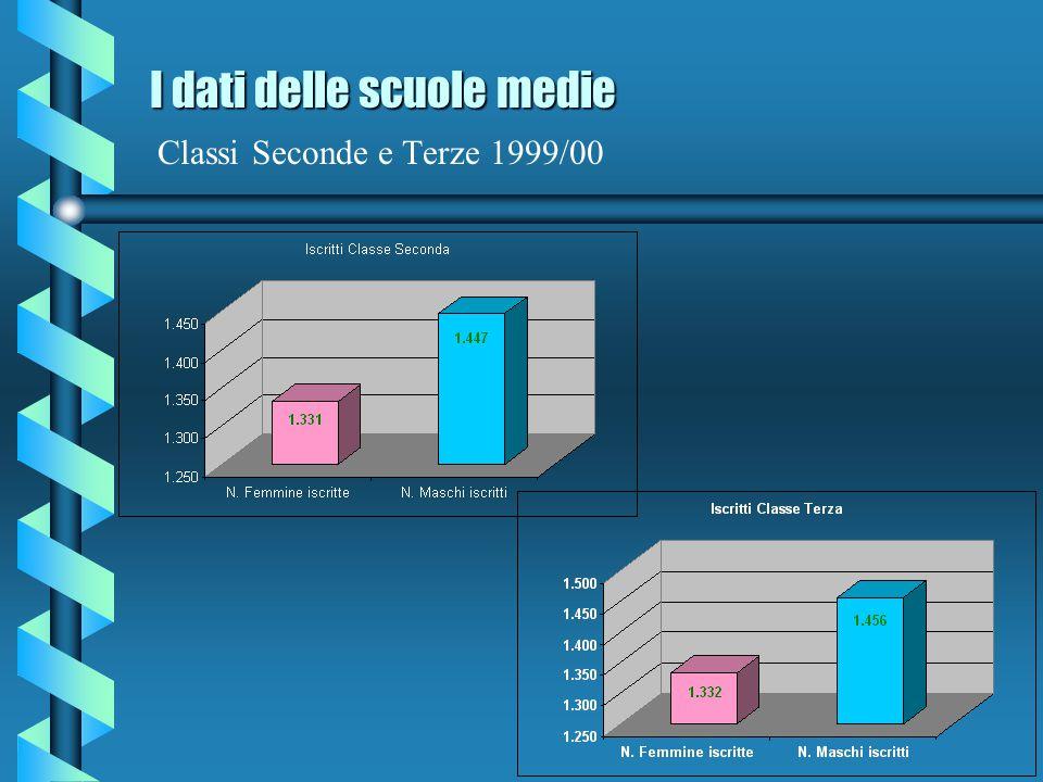 I dati delle scuole medie I dati delle scuole medie Classi Prime 1999/00