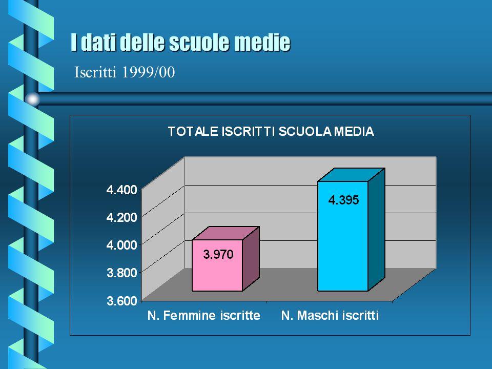 I dati delle scuole medie I dati delle scuole medie Classi Seconde e Terze 1999/00