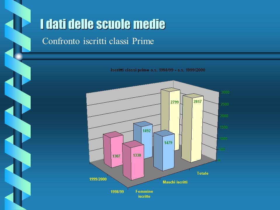 I dati delle scuole medie I dati delle scuole medie Iscritti 1999/00