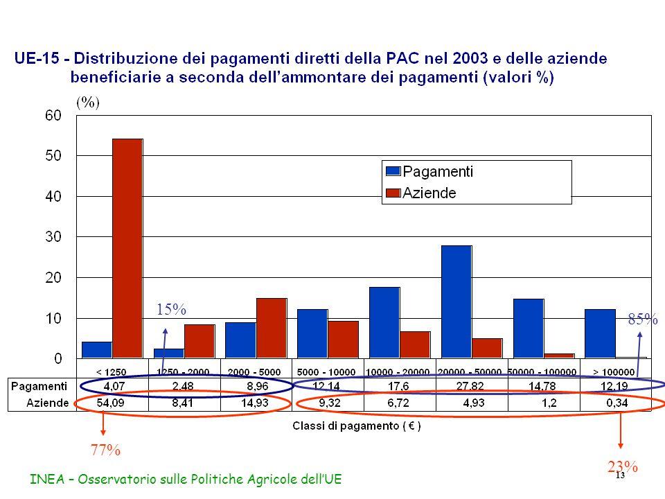 INEA – Osservatorio sulle Politiche Agricole dell'UE 13 85% 23% 77% 15%
