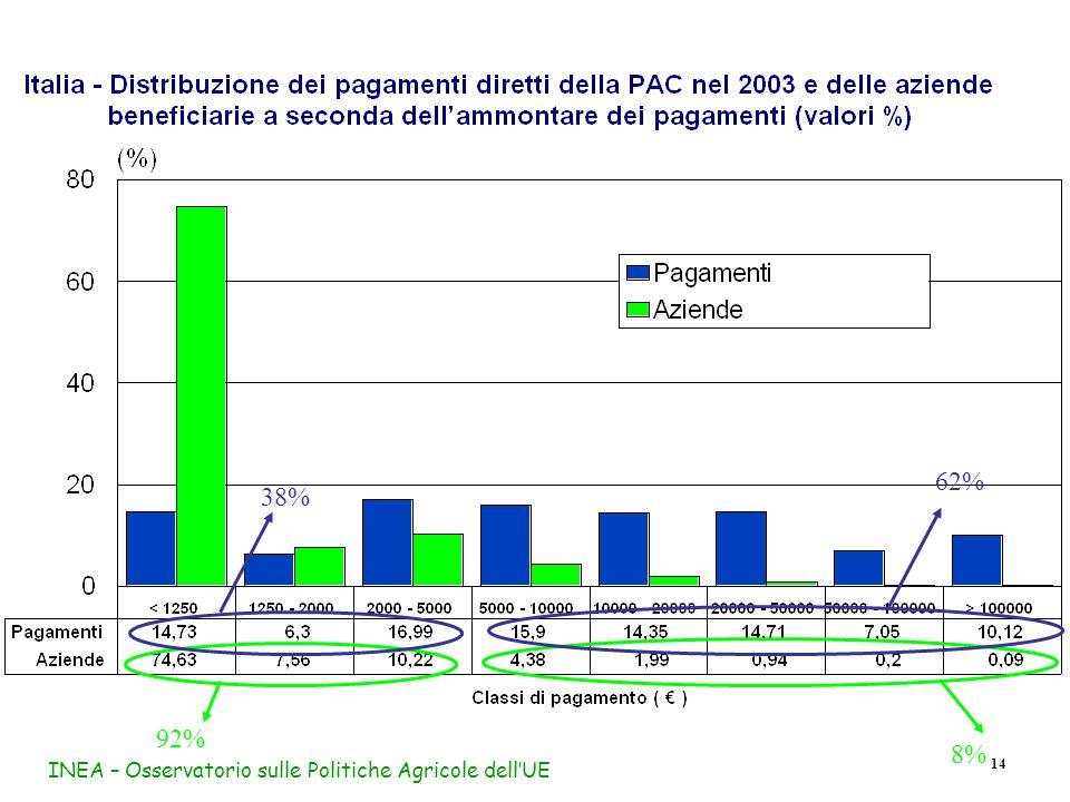 INEA – Osservatorio sulle Politiche Agricole dell'UE 14 92% 38% 8% 62%