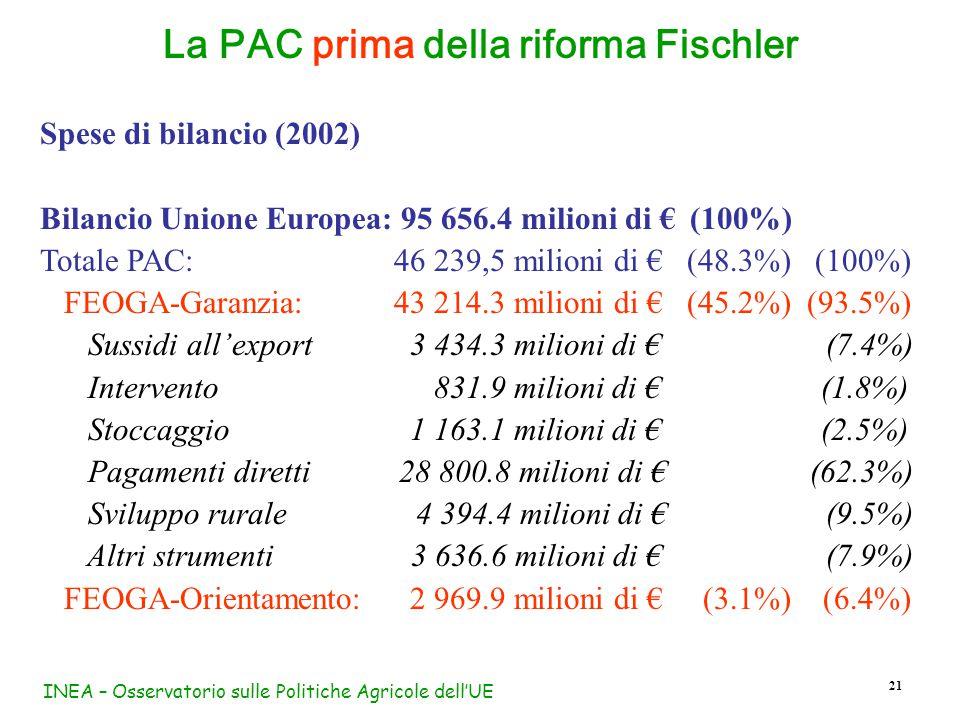 INEA – Osservatorio sulle Politiche Agricole dell'UE 21 La PAC prima della riforma Fischler Spese di bilancio (2002) Bilancio Unione Europea: 95 656.4 milioni di € (100%) Totale PAC:46 239,5 milioni di € (48.3%) (100%) FEOGA-Garanzia:43 214.3 milioni di € (45.2%) (93.5%) Sussidi all'export 3 434.3 milioni di € (7.4%) Intervento 831.9 milioni di € (1.8%) Stoccaggio 1 163.1 milioni di € (2.5%) Pagamenti diretti 28 800.8 milioni di € (62.3%) Sviluppo rurale 4 394.4 milioni di € (9.5%) Altri strumenti 3 636.6 milioni di € (7.9%) FEOGA-Orientamento: 2 969.9 milioni di € (3.1%) (6.4%)