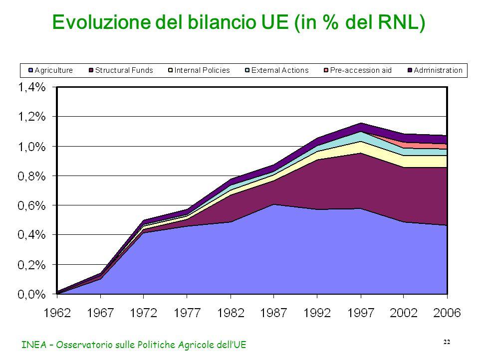 INEA – Osservatorio sulle Politiche Agricole dell'UE 22 Evoluzione del bilancio UE (in % del RNL)