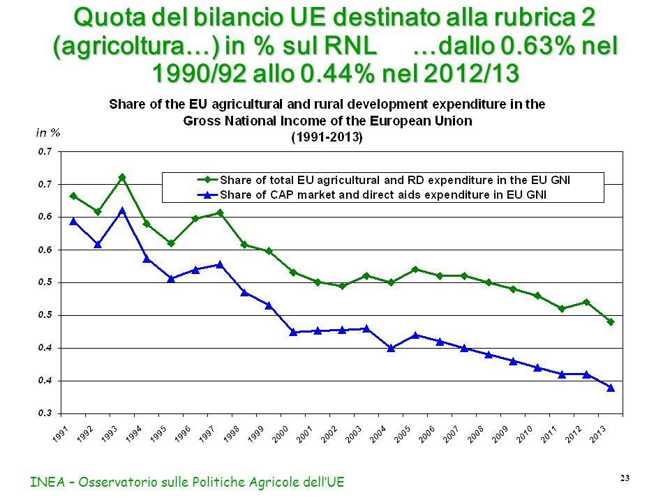 INEA – Osservatorio sulle Politiche Agricole dell'UE 23 Quota del bilancio UE destinato alla rubrica 2 (agricoltura…) in % sul RNL …dallo 0.63% nel 1990/92 allo 0.44% nel 2012/13