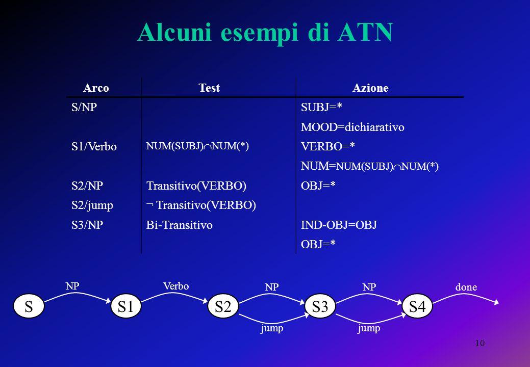 10 Alcuni esempi di ATN SS1S2S3S4 NPVerbo NP done jump Arco Test Azione S/NPSUBJ=* MOOD=dichiarativo S1/Verbo NUM(SUBJ)  NUM(*) VERBO=* NUM= NUM(SUBJ)  NUM(*) S2/NPTransitivo(VERBO)OBJ=* S2/jump¬ Transitivo(VERBO) S3/NPBi-TransitivoIND-OBJ=OBJ OBJ=*