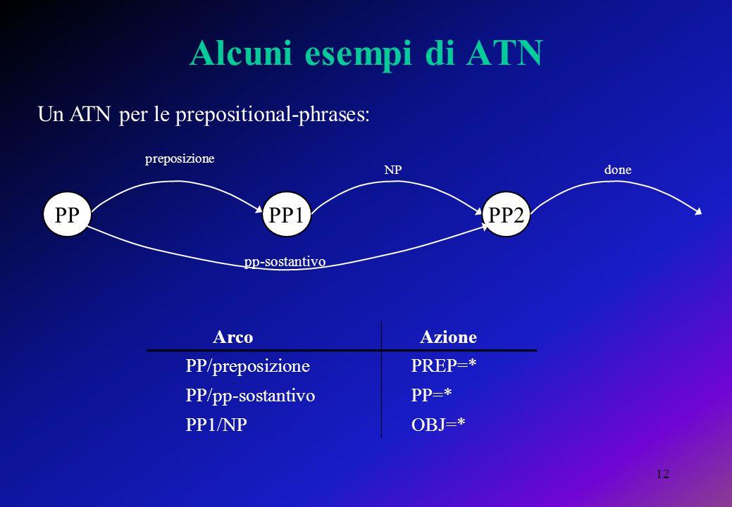 12 Alcuni esempi di ATN PPPP1 preposizione done PP2 NP Arco Azione PP/preposizione PREP=* PP/pp-sostantivo PP=* PP1/NP OBJ=* Un ATN per le preposition