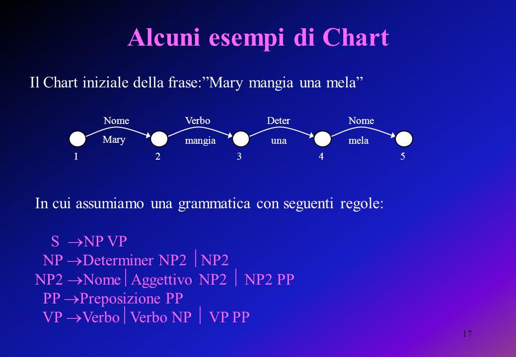 """17 Alcuni esempi di Chart Il Chart iniziale della frase:""""Mary mangia una mela"""" 12345 Mary mangiaunamela NomeVerboDeterNome In cui assumiamo una gramma"""