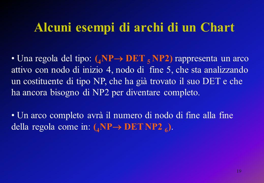 19 Alcuni esempi di archi di un Chart Una regola del tipo: ( 4 NP  DET 5 NP2) rappresenta un arco attivo con nodo di inizio 4, nodo di fine 5, che sta analizzando un costituente di tipo NP, che ha già trovato il suo DET e che ha ancora bisogno di NP2 per diventare completo.