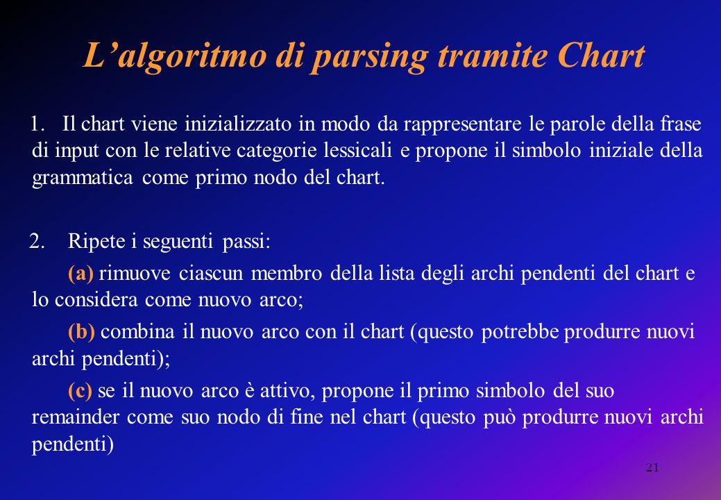21 L'algoritmo di parsing tramite Chart 1. Il chart viene inizializzato in modo da rappresentare le parole della frase di input con le relative catego