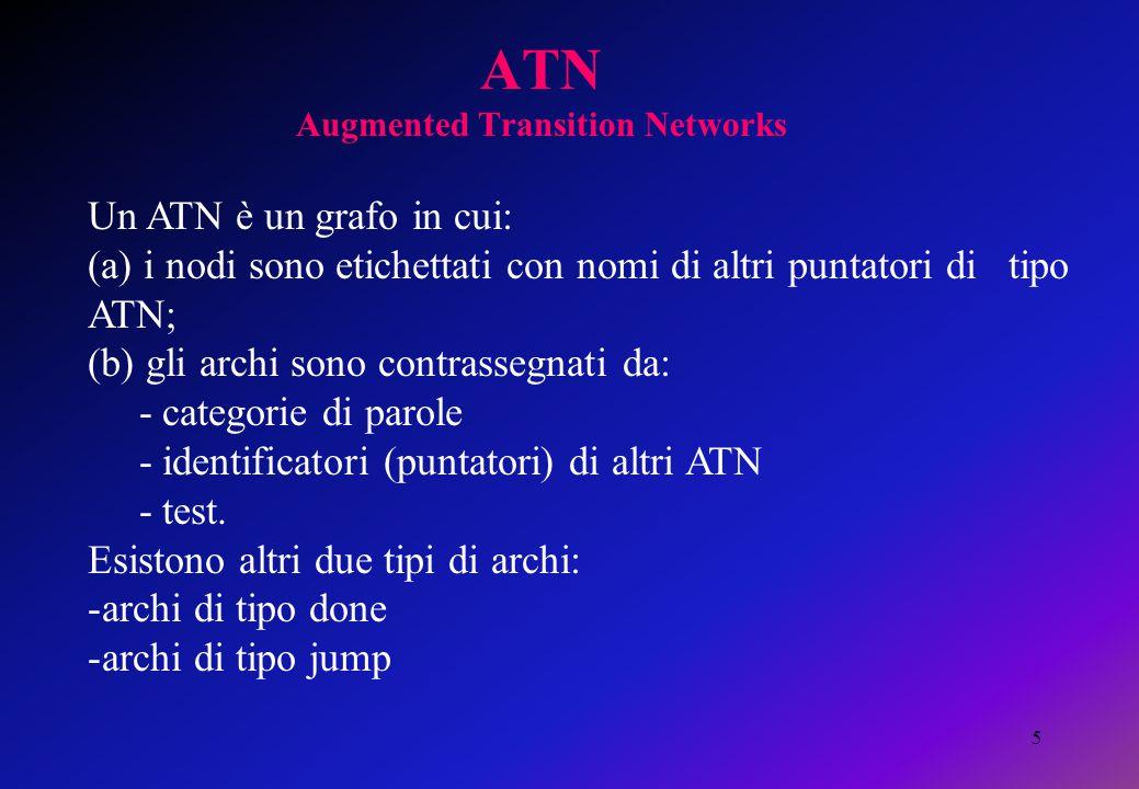 5 ATN Augmented Transition Networks Un ATN è un grafo in cui: (a) i nodi sono etichettati con nomi di altri puntatori di tipo ATN; (b) gli archi sono contrassegnati da: - categorie di parole - identificatori (puntatori) di altri ATN - test.