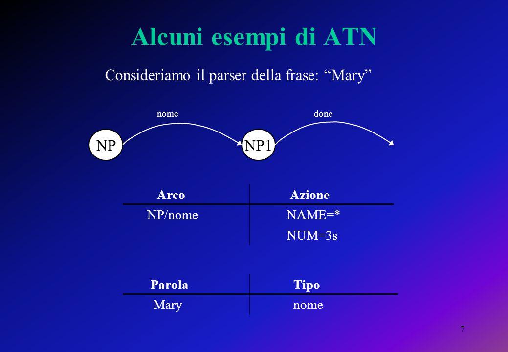"""7 Alcuni esempi di ATN NPNP1 nomedone Consideriamo il parser della frase: """"Mary"""" Arco Azione NP/nome NAME=* NUM=3s Parola Tipo Mary nome"""