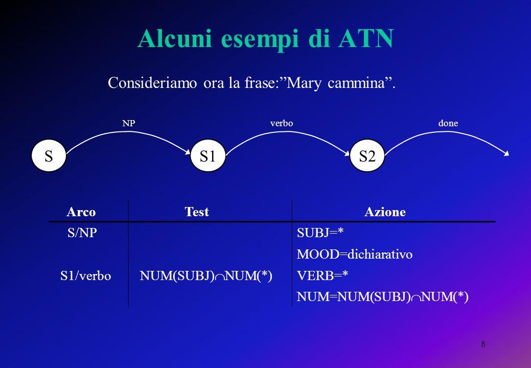 8 Alcuni esempi di ATN SS1 NPdone S2 verbo Arco Test Azione S/NPSUBJ=* MOOD=dichiarativo S1/verbo NUM(SUBJ)  NUM(*) VERB=* NUM=NUM(SUBJ)  NUM(*) Consideriamo ora la frase: Mary cammina .