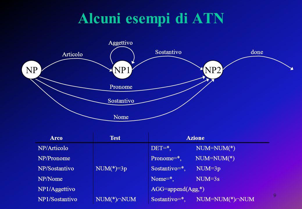 9 Alcuni esempi di ATN NPNP1NP2 Articolo Aggettivo Sostantivodone Pronome Sostantivo Nome Arco Test Azione NP/ArticoloDET=*, NUM=NUM(*) NP/PronomePronome=*, NUM=NUM(*) NP/SostantivoNUM(*)=3pSostantivo=*, NUM=3p NP/NomeNome=*, NUM=3s NP1/AggettivoAGG=append(Agg,*) NP1/Sostantivo NUM(*)  NUMSostantivo=*, NUM=NUM(*)  NUM