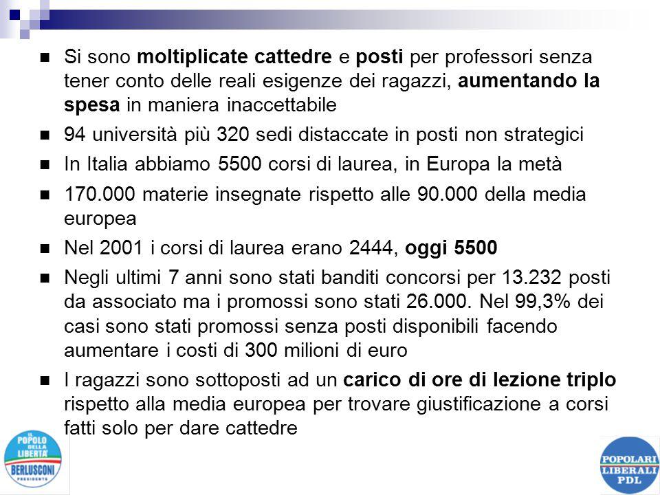 Si sono moltiplicate cattedre e posti per professori senza tener conto delle reali esigenze dei ragazzi, aumentando la spesa in maniera inaccettabile 94 università più 320 sedi distaccate in posti non strategici In Italia abbiamo 5500 corsi di laurea, in Europa la metà 170.000 materie insegnate rispetto alle 90.000 della media europea Nel 2001 i corsi di laurea erano 2444, oggi 5500 Negli ultimi 7 anni sono stati banditi concorsi per 13.232 posti da associato ma i promossi sono stati 26.000.