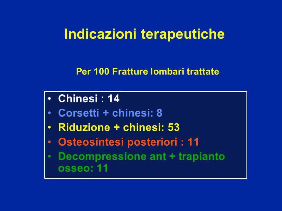 Per 100 Fratture lombari trattate Chinesi : 14 Corsetti + chinesi: 8 Riduzione + chinesi: 53 Osteosintesi posteriori : 11 Decompressione ant + trapian