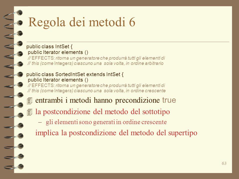 63 Regola dei metodi 6 public class IntSet { public Iterator elements () // EFFECTS: ritorna un generatore che produrrà tutti gli elementi di // this (come Integers) ciascuno una sola volta, in ordine arbitrario public class SortedIntSet extends IntSet { public Iterator elements () // EFFECTS: ritorna un generatore che produrrà tutti gli elementi di // this (come Integers) ciascuno una sola volta, in ordine crescente 4 entrambi i metodi hanno precondizione true 4 la postcondizione del metodo del sottotipo –gli elementi sono generati in ordine crescente implica la postcondizione del metodo del supertipo