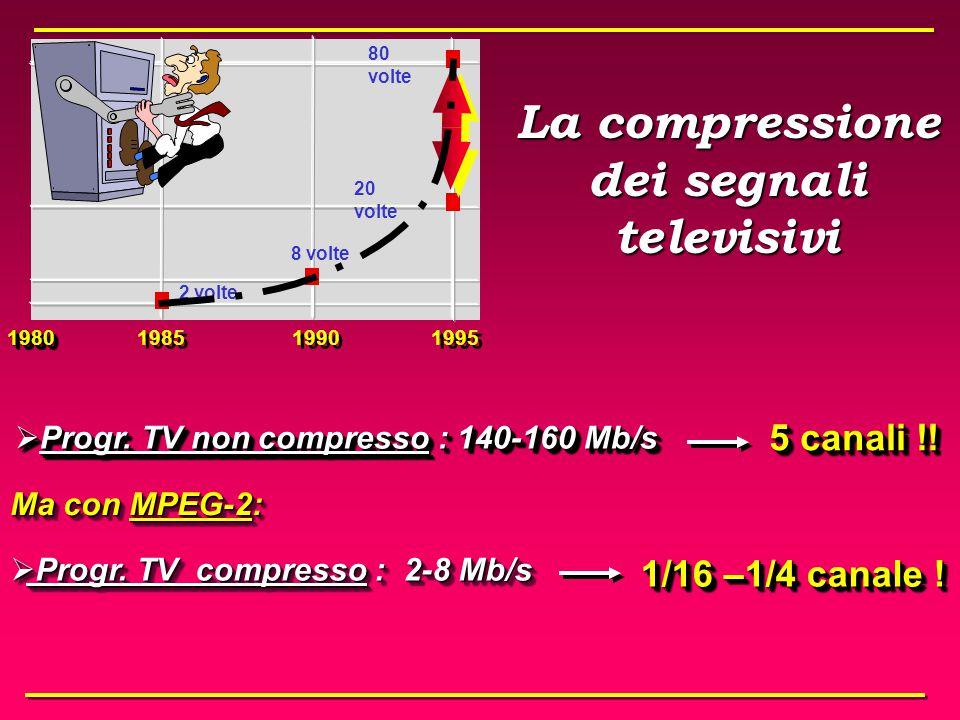 Nel mondo Digitale:  Canale : è la stessa porzione di spettro del caso analogico che è in grado di trasportare una determinata bit-rate - nel satellite e nel cavo coassiale: 32 Mb/s bit-rate utili - nel terrestre: 24 Mb/s Quindi : 1 CANALE trasporta N PROGRAMMI digitali Nel mondo Digitale:  Canale : è la stessa porzione di spettro del caso analogico che è in grado di trasportare una determinata bit-rate - nel satellite e nel cavo coassiale: 32 Mb/s bit-rate utili - nel terrestre: 24 Mb/s Quindi : 1 CANALE trasporta N PROGRAMMI digitali La definizione di canale televisivo in digitale
