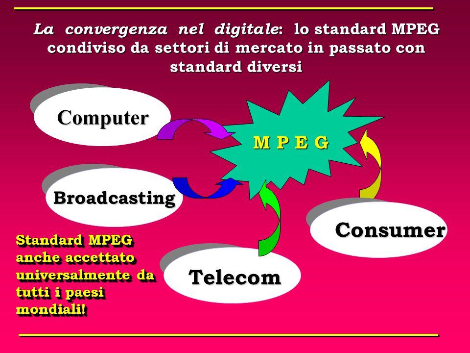 La compressione dei segnali Per compressione dei segnali s'intende l'eliminazione di tutte le possibili ridondanze contenute nelle informazioniPer compressione dei segnali s'intende l'eliminazione di tutte le possibili ridondanze contenute nelle informazioni Nella televisione il sistema di scansione standard è intrinsecamente concepito per la massima informazioneNella televisione il sistema di scansione standard è intrinsecamente concepito per la massima informazione La compressione viene eseguita sui segnali numerici ma è un concetto indipendenteLa compressione viene eseguita sui segnali numerici ma è un concetto indipendente Ridondanza spaziale : tiene conto delle correlazioni di brillanza e colore dei vari punti di un quadro TVRidondanza spaziale : tiene conto delle correlazioni di brillanza e colore dei vari punti di un quadro TV Ridondanza temporale : evita di ripetere informazioni che rimangono inalterate nel movimento tra un quadro ed il successivoRidondanza temporale : evita di ripetere informazioni che rimangono inalterate nel movimento tra un quadro ed il successivo Per compressione dei segnali s'intende l'eliminazione di tutte le possibili ridondanze contenute nelle informazioniPer compressione dei segnali s'intende l'eliminazione di tutte le possibili ridondanze contenute nelle informazioni Nella televisione il sistema di scansione standard è intrinsecamente concepito per la massima informazioneNella televisione il sistema di scansione standard è intrinsecamente concepito per la massima informazione La compressione viene eseguita sui segnali numerici ma è un concetto indipendenteLa compressione viene eseguita sui segnali numerici ma è un concetto indipendente Ridondanza spaziale : tiene conto delle correlazioni di brillanza e colore dei vari punti di un quadro TVRidondanza spaziale : tiene conto delle correlazioni di brillanza e colore dei vari punti di un quadro TV Ridondanza temporale : evita di ripetere informazioni che rimangono inalterate nel movime
