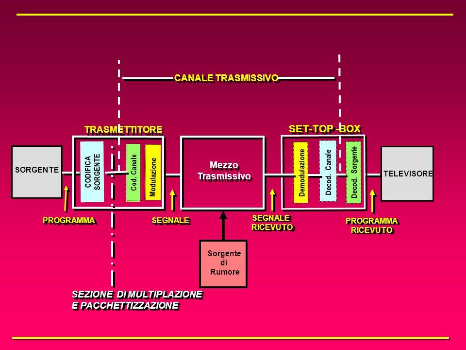 6. Lo schema generale di trasmissione dei sistemi TV digitali e le possibilità di interattività