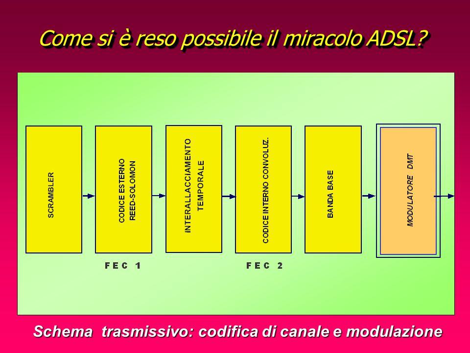 Metodo di Modulazine nella famiglia DSL