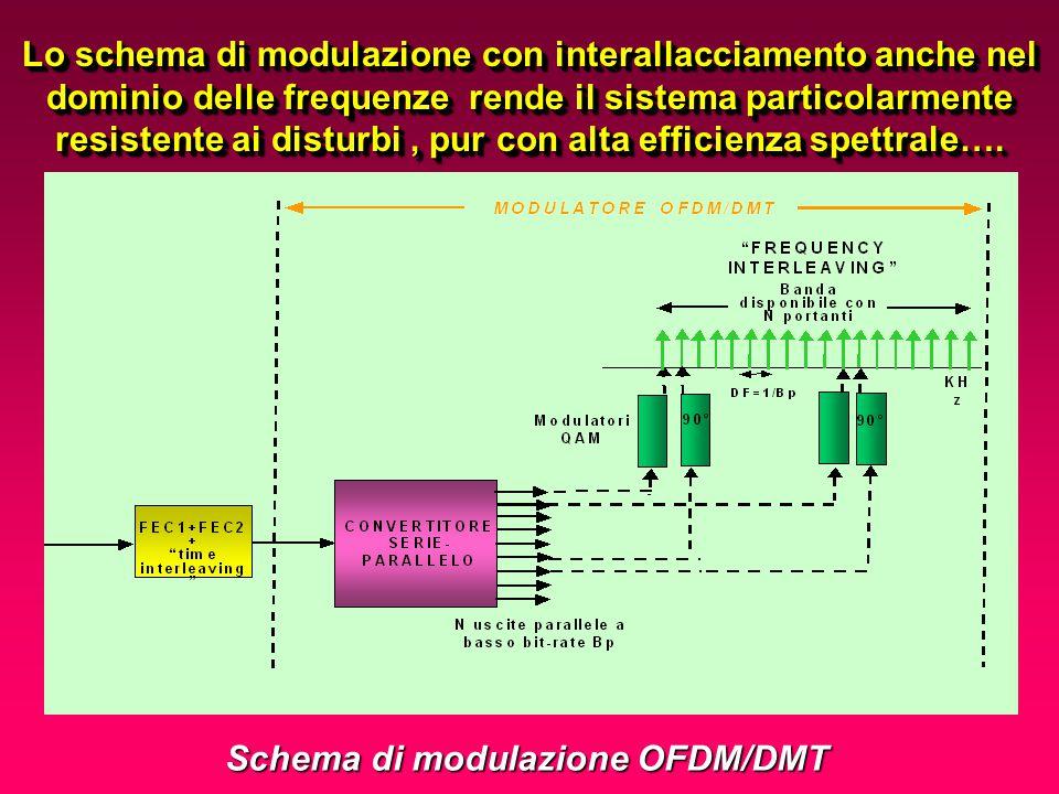 Come si è reso possibile il miracolo ADSL Schema trasmissivo: codifica di canale e modulazione