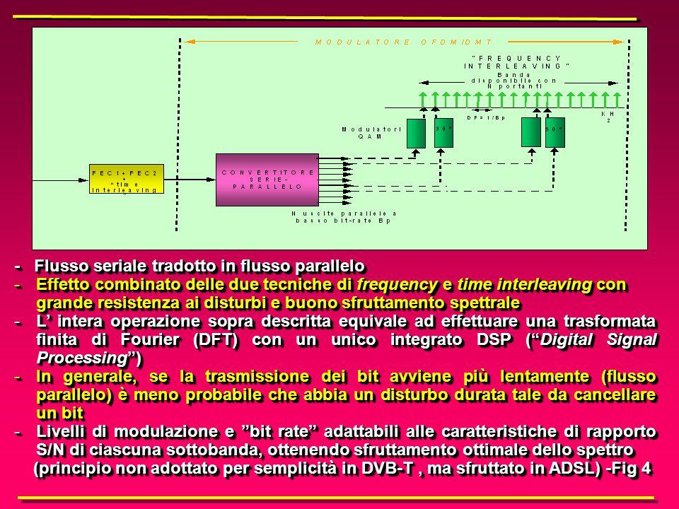 Schema di modulazione OFDM/DMT Lo schema di modulazione con interallacciamento anche nel dominio delle frequenze rende il sistema particolarmente resistente ai disturbi, pur con alta efficienza spettrale….