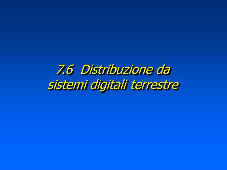 (255 toni) Fig. 4 Toni dei sistemi DSL