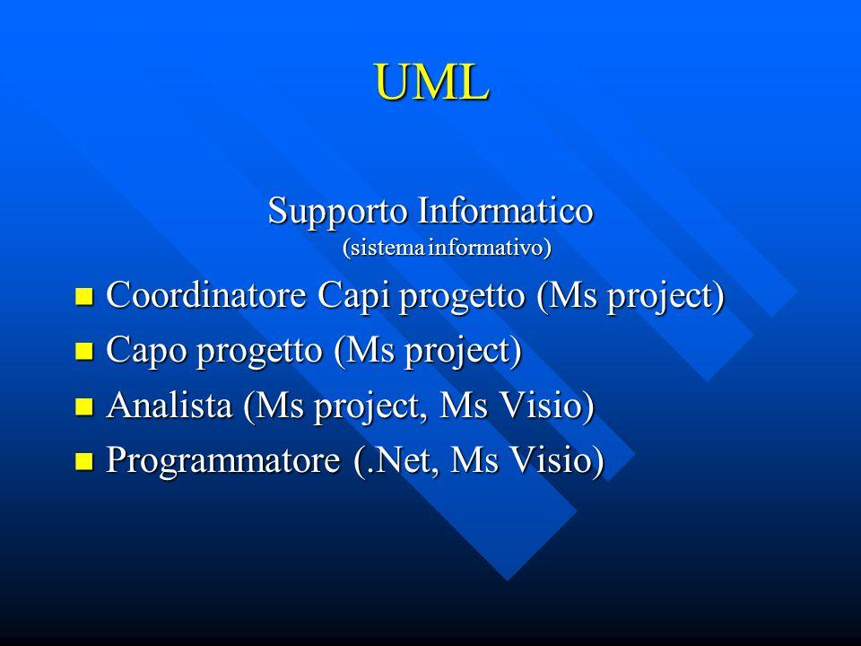 UML Supporto Informatico (sistema informativo) Coordinatore Capi progetto (Ms project) Coordinatore Capi progetto (Ms project) Capo progetto (Ms proje