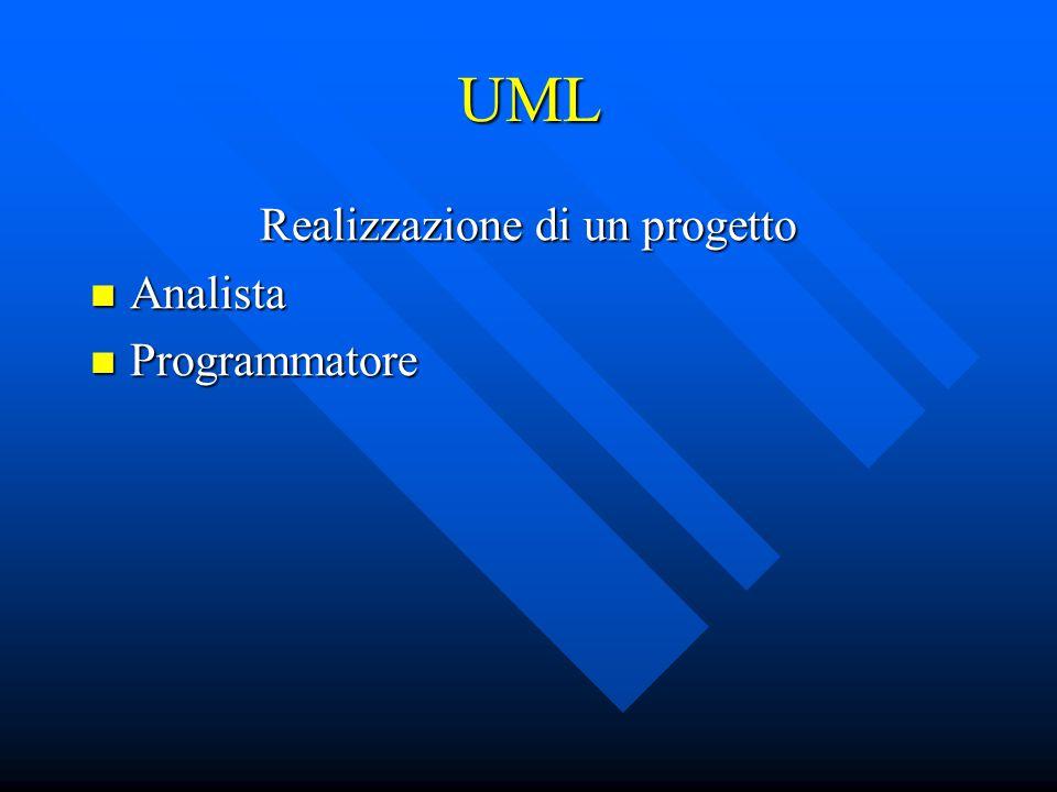 UML Realizzazione di un progetto Analista Analista Programmatore Programmatore