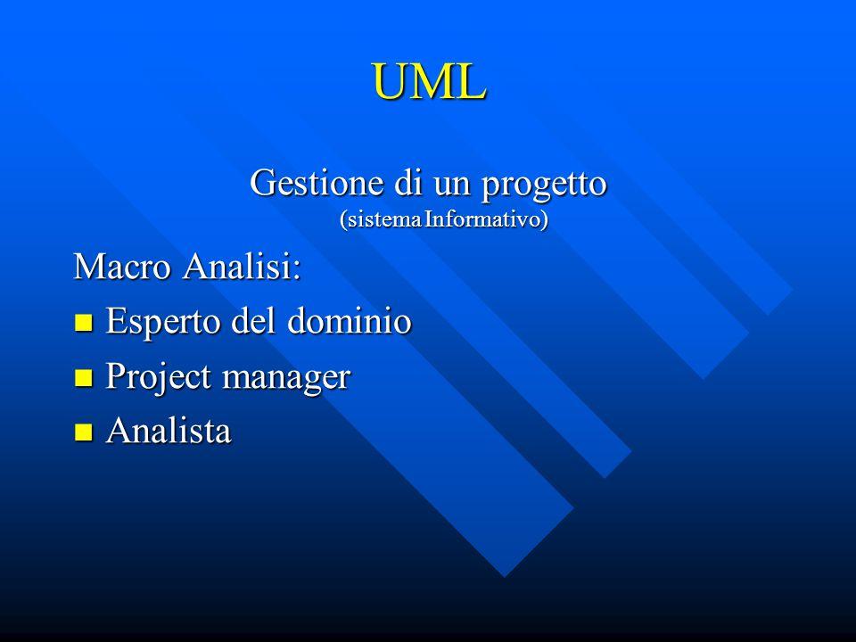 UML Gestione di un progetto (sistema Informativo) Risultato: Stima dell'entità del progetto Stima dell'entità del progetto Risorse economiche coinvolte Risorse economiche coinvolte Risorse umane coinvolte Risorse umane coinvolte