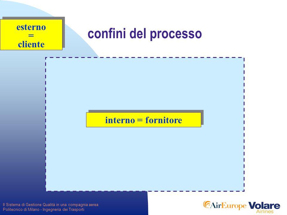 Il Sistema di Gestione Qualità in una compagnia aerea Politecnico di Milano - Ingegneria dei Trasporti confini del processo esterno = cliente esterno = cliente interno = fornitore
