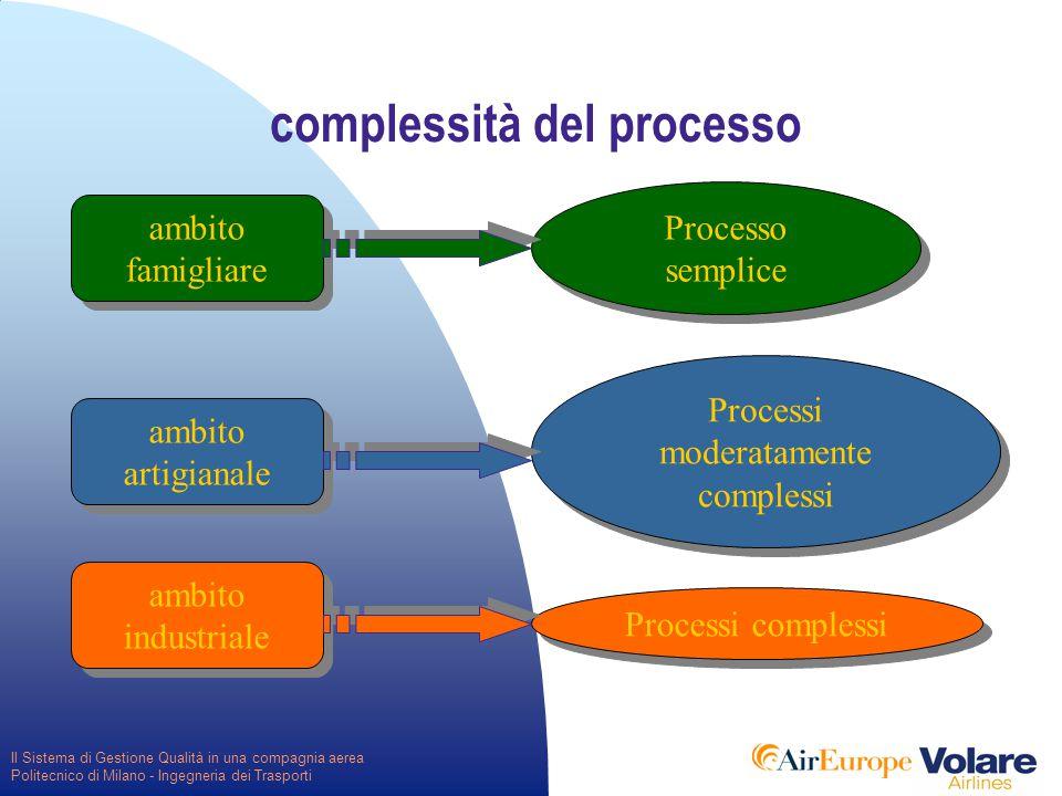 Il Sistema di Gestione Qualità in una compagnia aerea Politecnico di Milano - Ingegneria dei Trasporti complessità del processo ambito famigliare Processo semplice ambito artigianale Processi moderatamente complessi ambito industriale Processi complessi