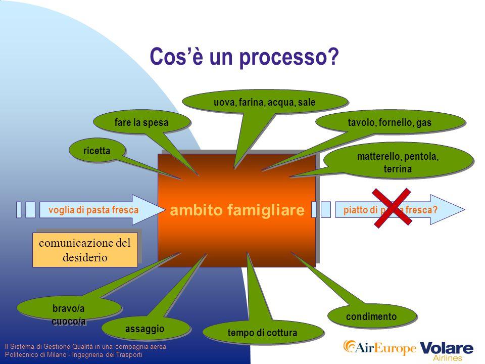 Il Sistema di Gestione Qualità in una compagnia aerea Politecnico di Milano - Ingegneria dei Trasporti CLIENTE il miglioramento del processo PROCESSO INDAGINE DI MERCATO FORNITORE